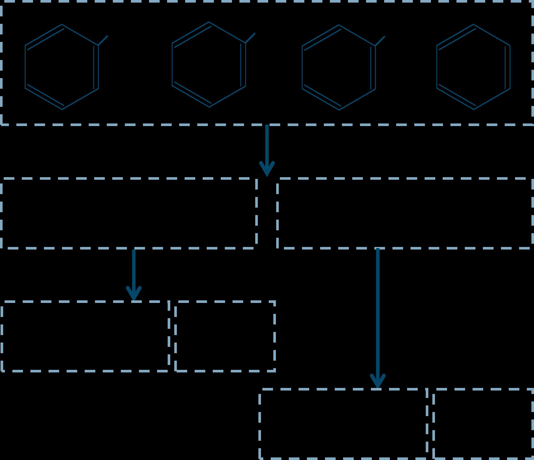芳香族化合物の系統分離2