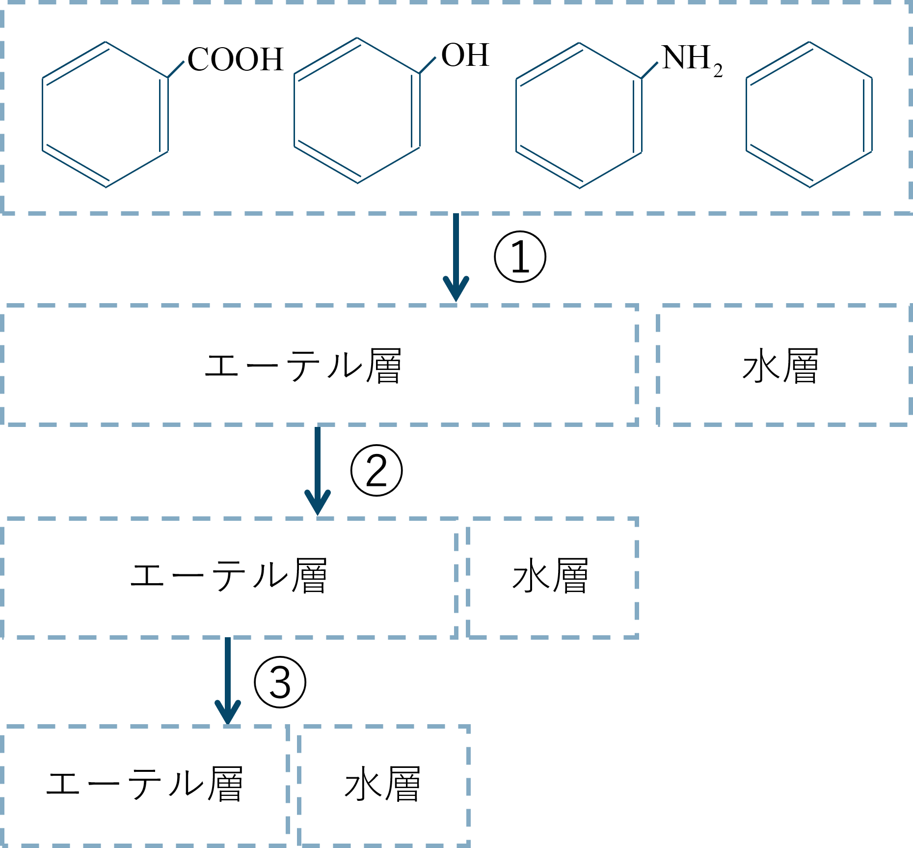 芳香族化合物の系統分離1