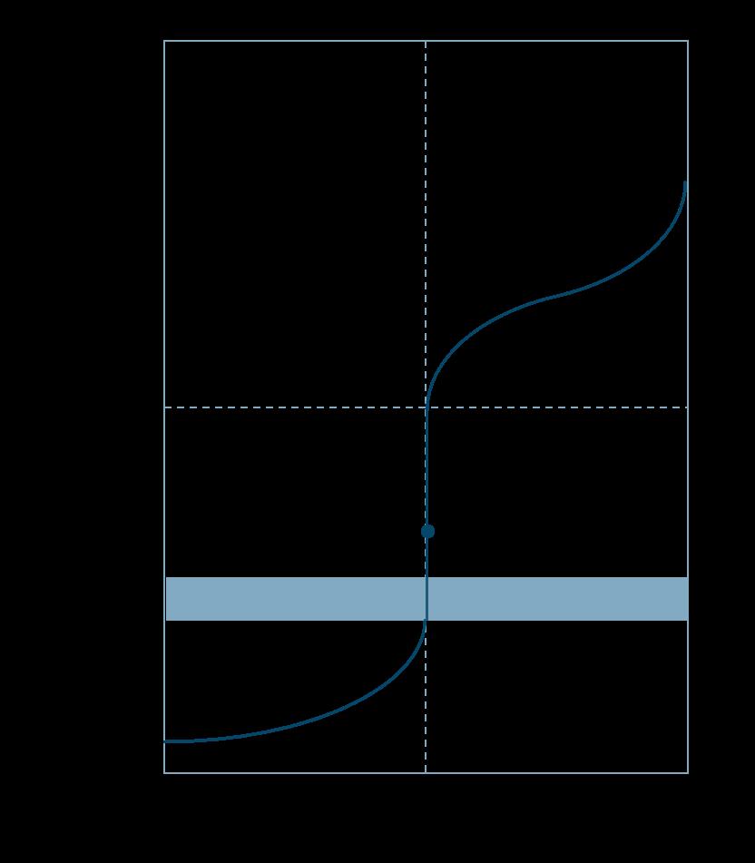 滴定曲線強酸と弱塩基