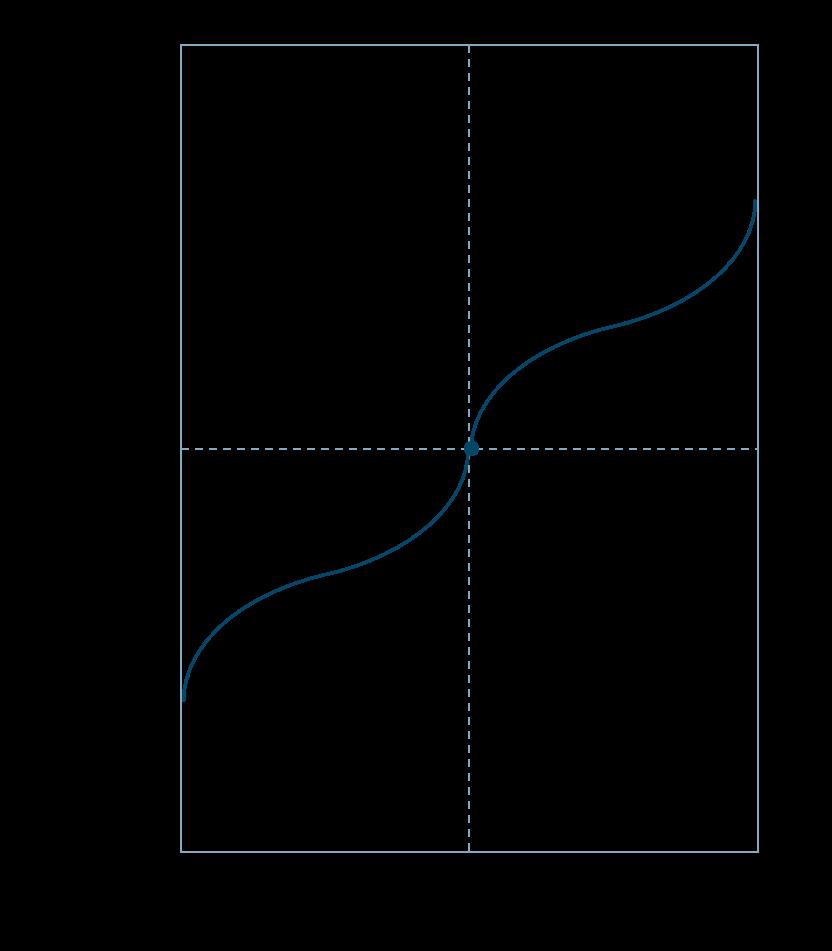 滴定曲線弱酸と弱塩基