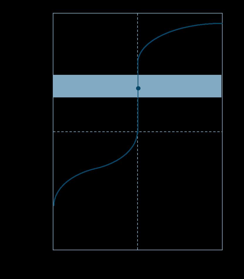 滴定曲線弱酸と強塩基