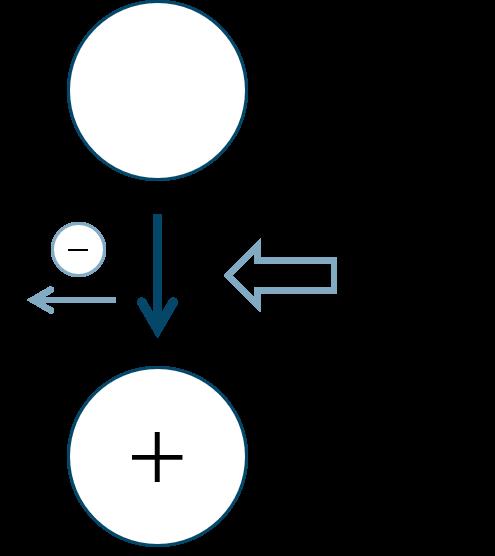 陽イオンとイオン化エネルギー