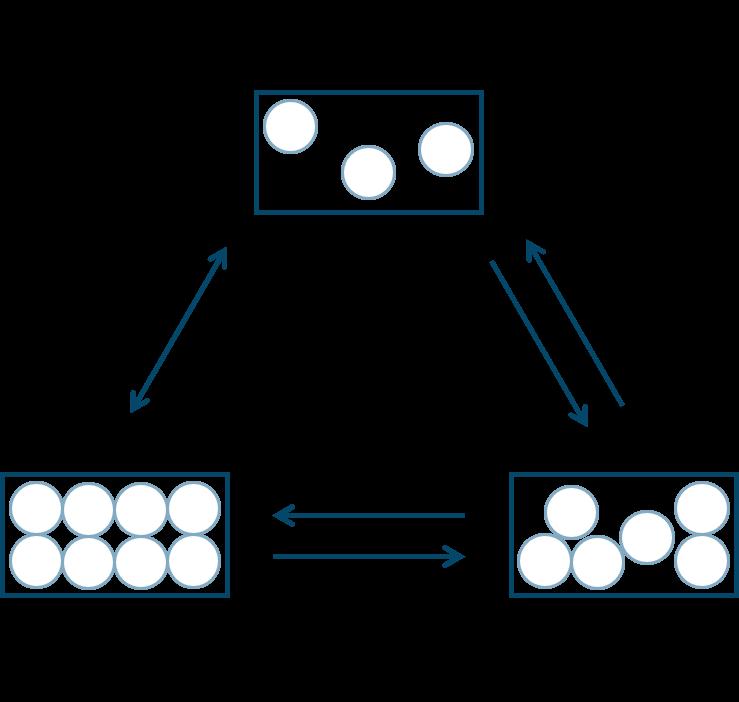状態変化図